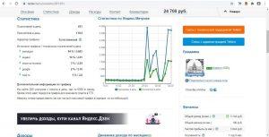 Купить доходный сайт и зарабатывать, статистика строительного сайта