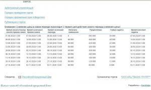 Покупка авто с торгов по банкротству, ценовой период